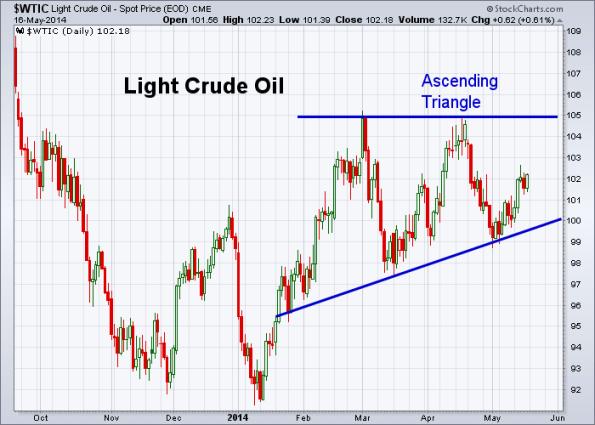 Oil 5-16-2014