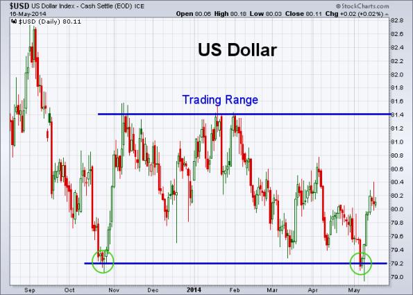 USD 5-16-2014