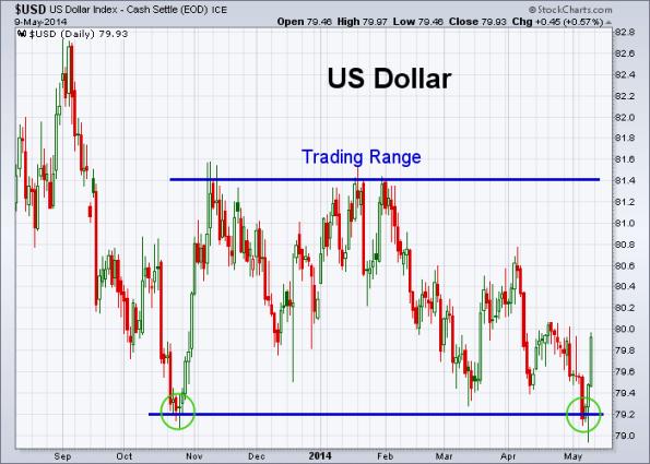 USD 5-9-2014