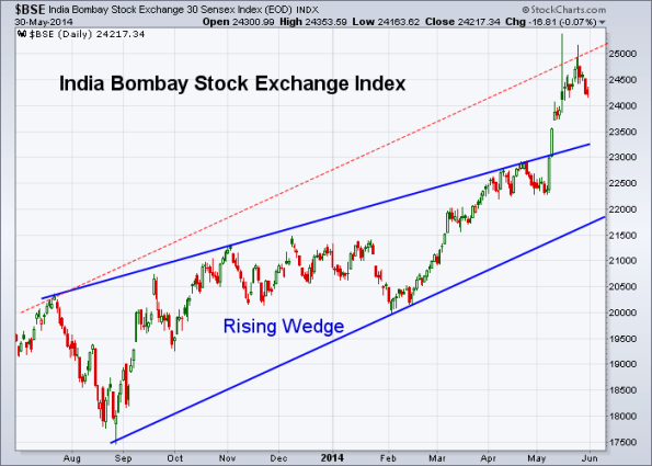 BSE 5-30-2014 (Daily)