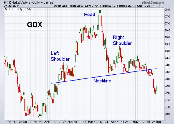 GDX 5-30-2014