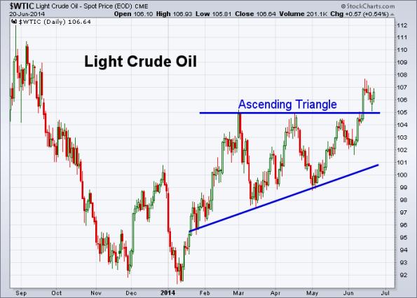 Oil 6-20-2014