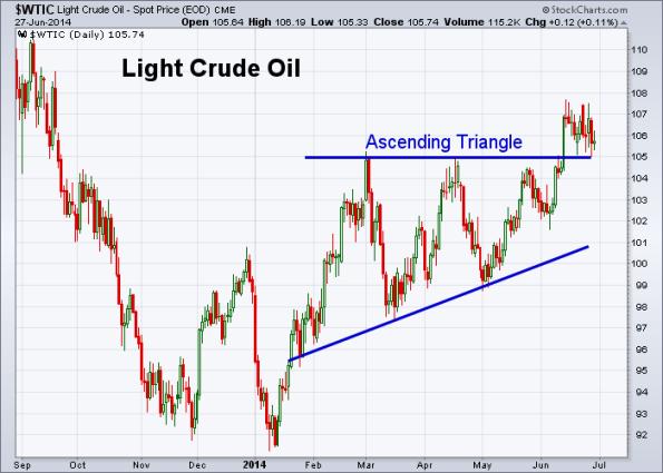 Oil 6-27-2014