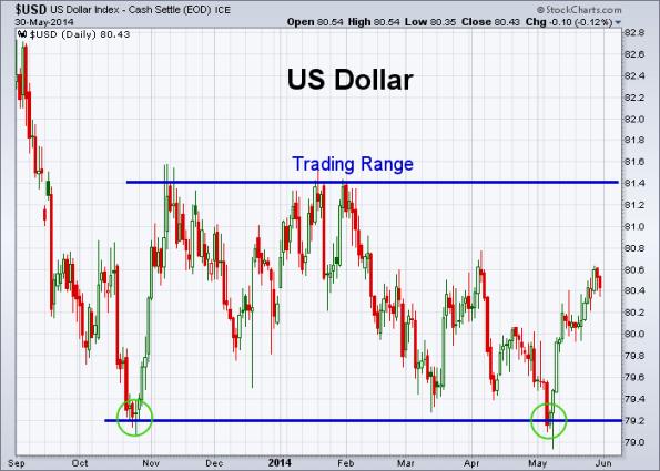 USD 5-30-2014