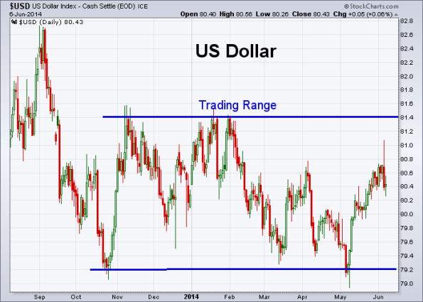 USD 6-6-2014