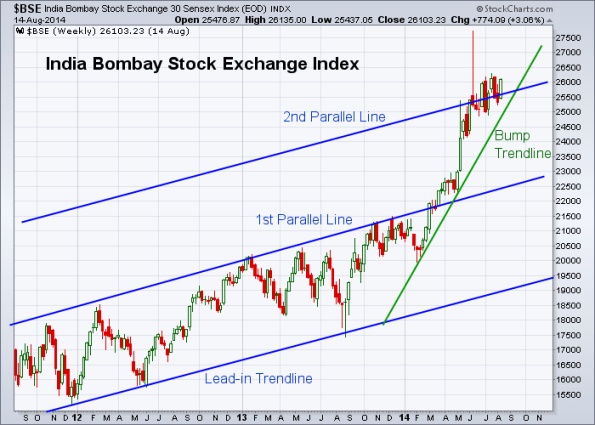 BSE 8-15-2014 (Weekly)