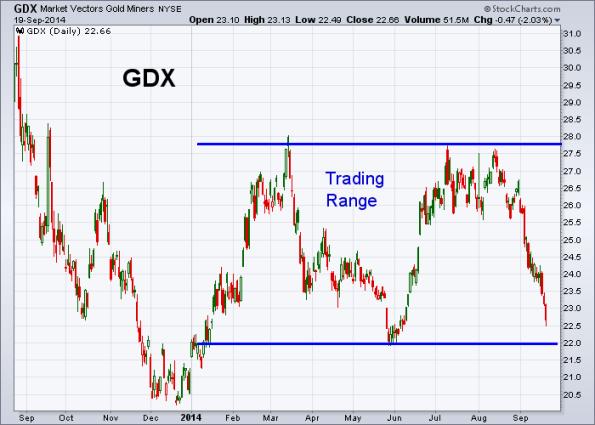 GDX 9-19-2014