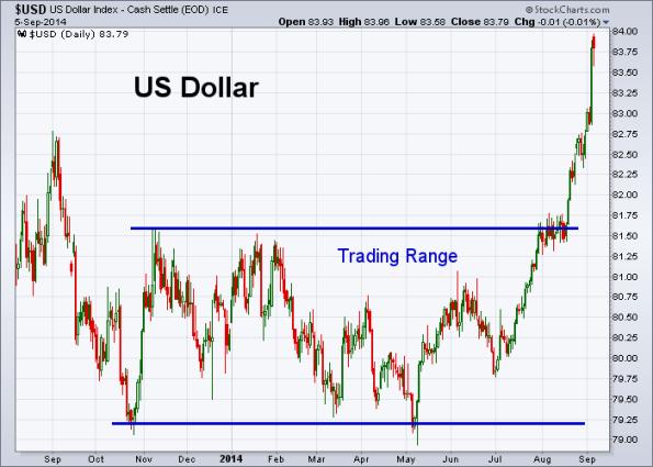 USD 9-5-2014