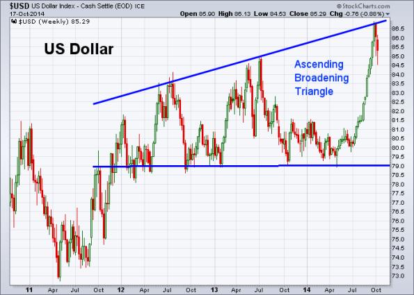 USD 10-17-2014 (Weekly)