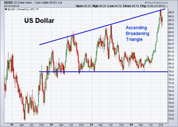 USD 10-24-2014 (Weekly)