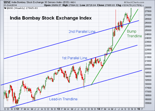 BSE 10-31-2014 (Weekly)