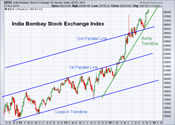 BSE 11-21-2014 (Weekly)
