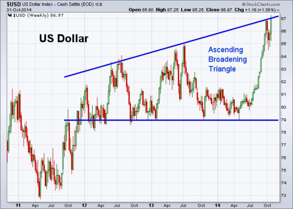 USD 10-31-2014 (Weekly)