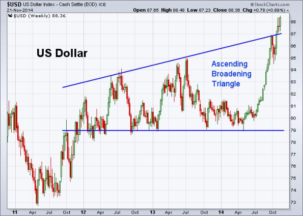 USD 11-21-2014 (Weekly)