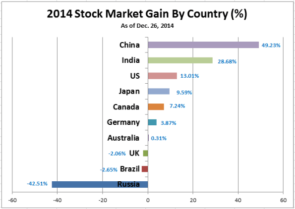 2014 Stock Market Gain by Country (12-26-2014)