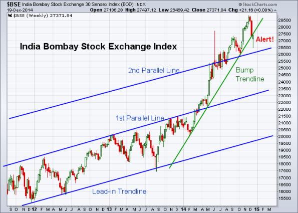 BSE 12-19-2014 (Weekly)