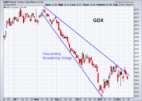 GDX 12-12-2014
