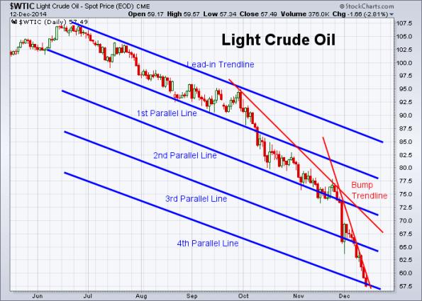 Oil 12-12-2014