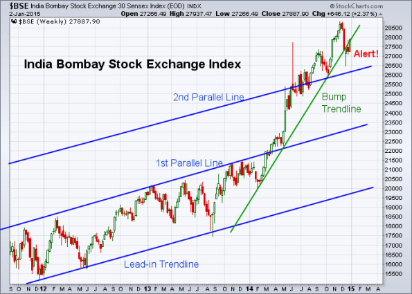 BSE 1-2-2015 (Weekly)