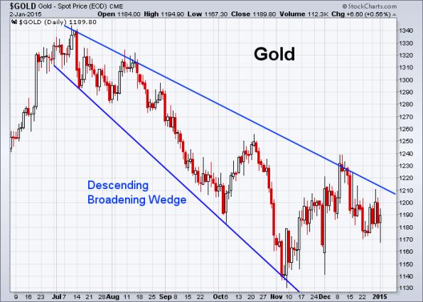 GOLD 1-2-2015