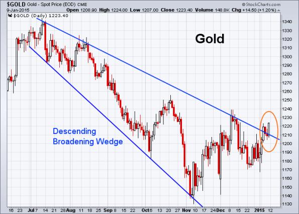 GOLD 1-9-2015