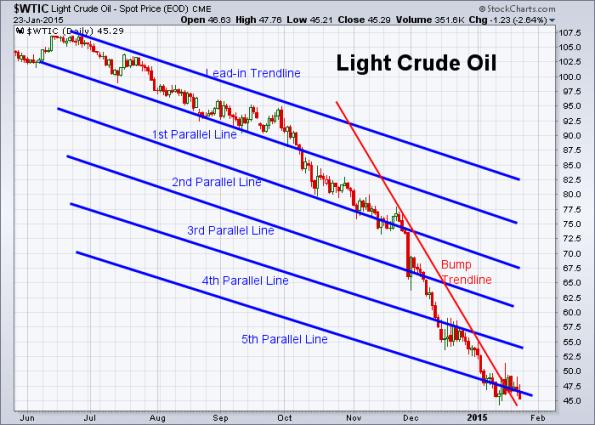 Oil 1-23-2015