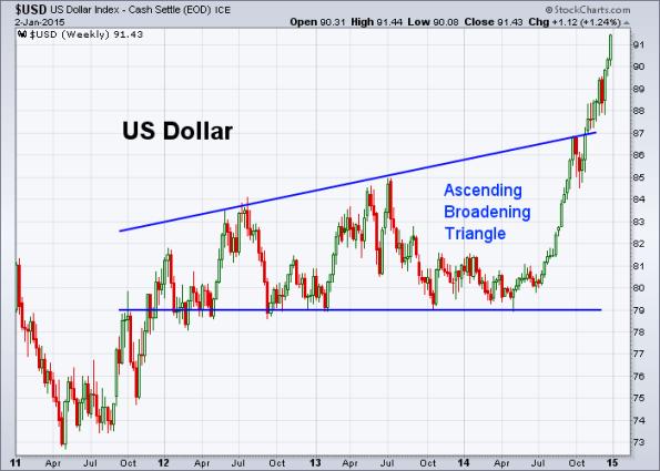 USD 1-2-2015 (Weekly)