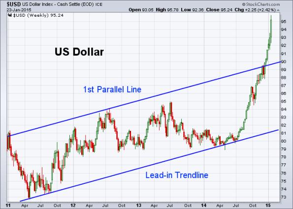USD 1-23-2015 (Weekly)