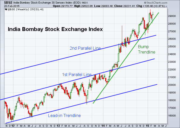 BSE 2-20-2015 (Weekly)