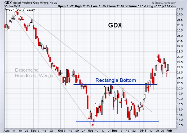GDX 1-30-2015