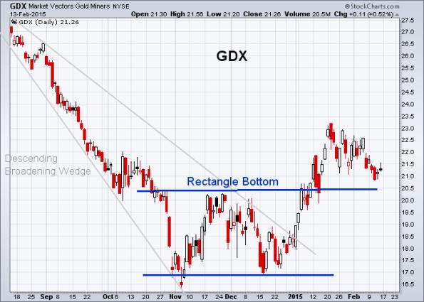 GDX 2-13-2015