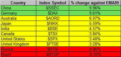 Global Markets 2-13-2015