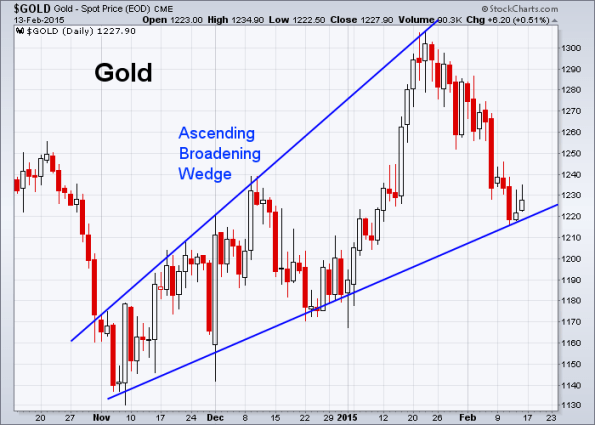 GOLD 2-13-2015