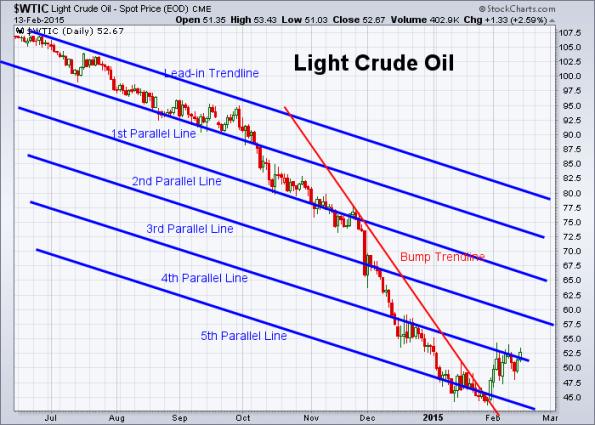 Oil 2-13-2015