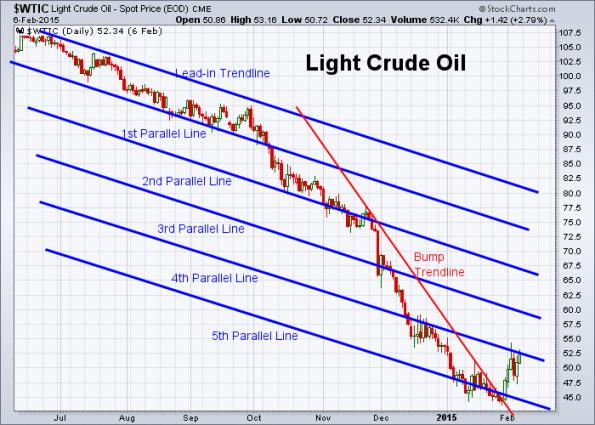 Oil 2-6-2015