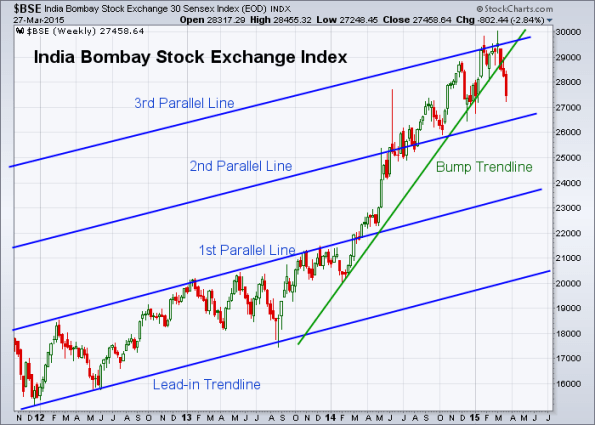 BSE 3-27-2015 (Weekly)