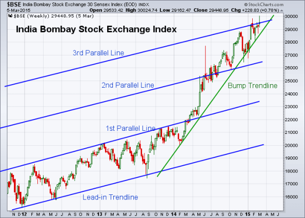 BSE 3-6-2015 (Weekly)