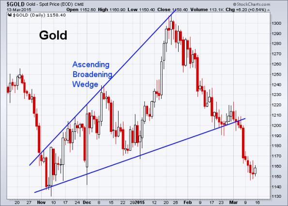 GOLD 3-13-2015