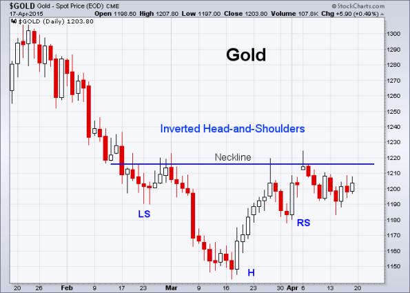 GOLD 4-17-2015