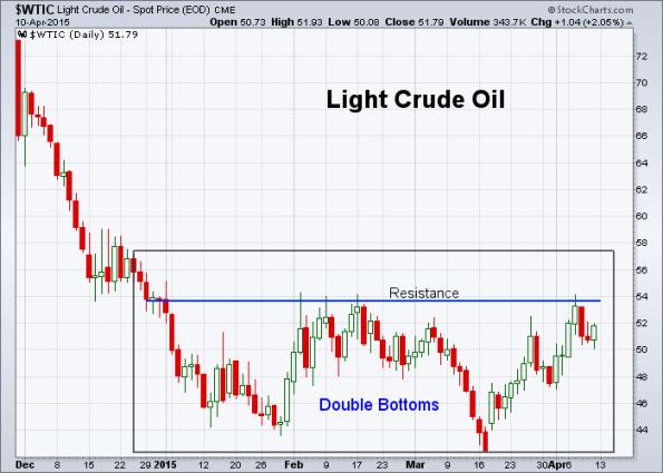 Oil 4-10-2015