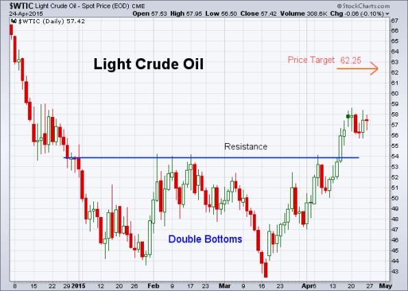 Oil 4-24-2015