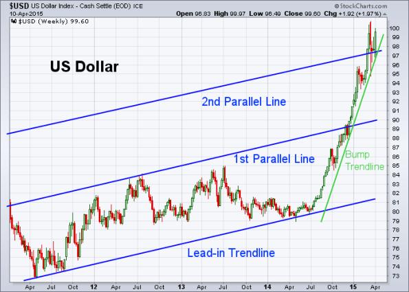 USD 4-10-2015 (Weekly)