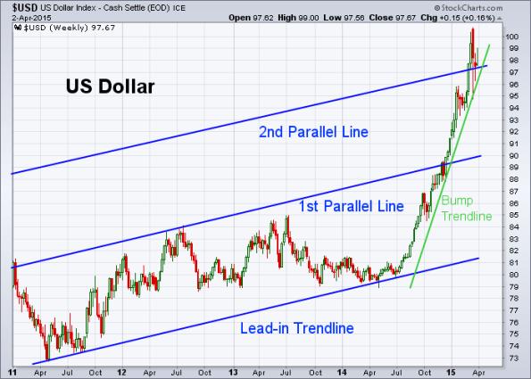 USD 4-2-2015 (Weekly)