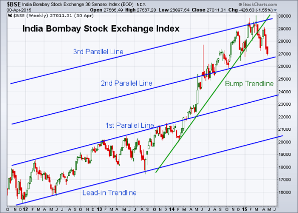 BSE 5-1-2015 (Weekly)