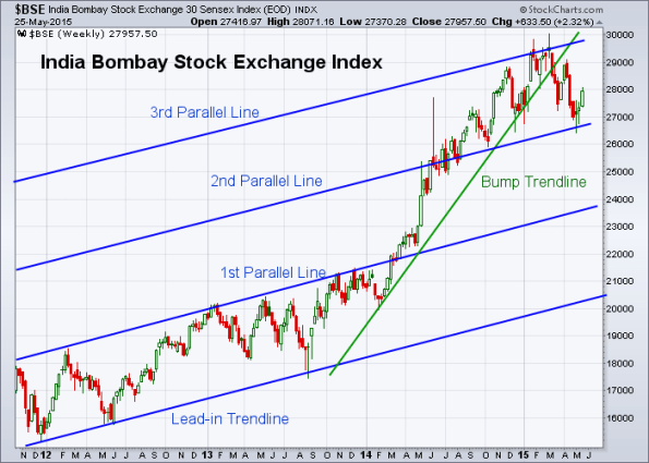 BSE 5-22-2015 (Weekly)
