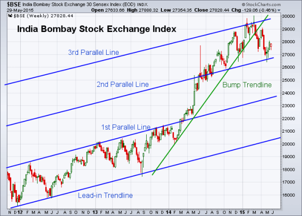 BSE 5-29-2015 (Weekly)