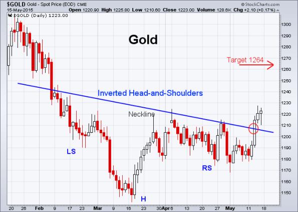 GOLD 5-15-2015