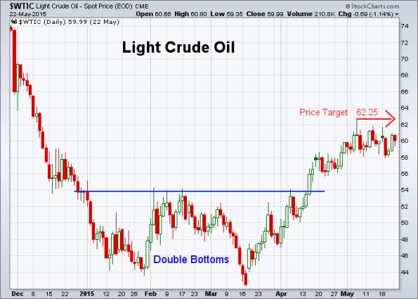Oil 5-22-2015