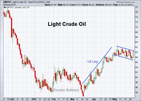 Oil 5-29-2015