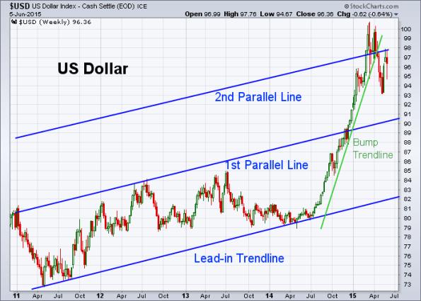 USD 6-5-2015 (Weekly)